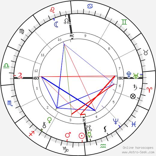 Johan Fredrik Eijkman день рождения гороскоп, Johan Fredrik Eijkman Натальная карта онлайн
