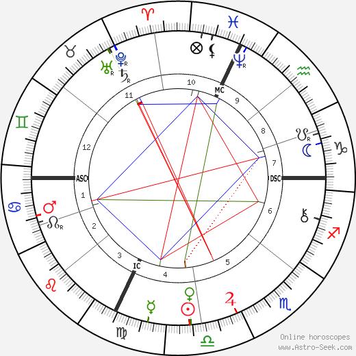 Ferdinand Foch astro natal birth chart, Ferdinand Foch horoscope, astrology