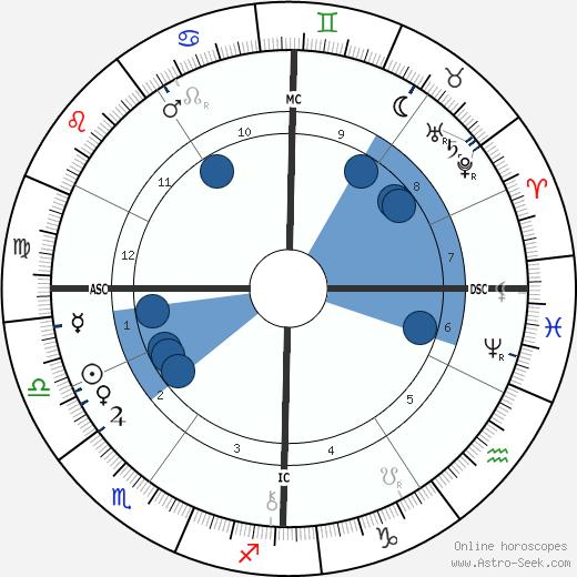 Fernand Forest wikipedia, horoscope, astrology, instagram