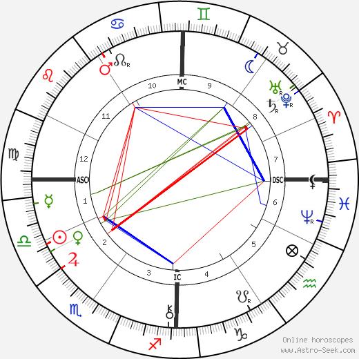 Fernand Forest astro natal birth chart, Fernand Forest horoscope, astrology