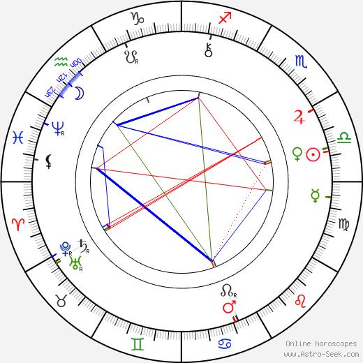 Mór Ditrói день рождения гороскоп, Mór Ditrói Натальная карта онлайн