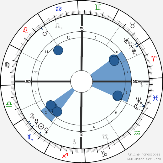 Clovis Hugues wikipedia, horoscope, astrology, instagram