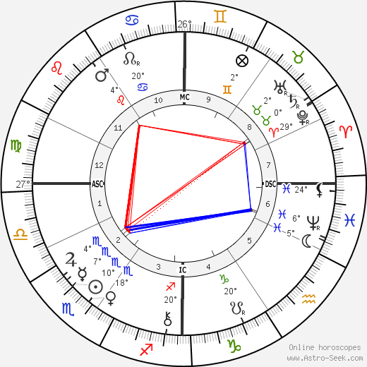 Clovis Hugues birth chart, biography, wikipedia 2018, 2019