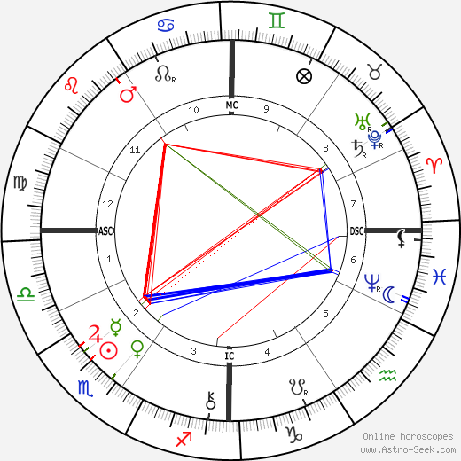 Clovis Hugues astro natal birth chart, Clovis Hugues horoscope, astrology