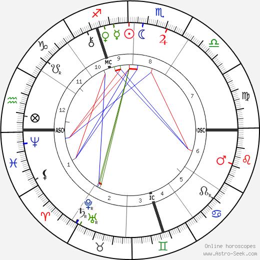Desire J. Mercier tema natale, oroscopo, Desire J. Mercier oroscopi gratuiti, astrologia