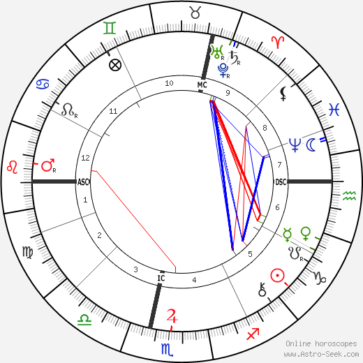 Charles-Louis Girault birth chart, Charles-Louis Girault astro natal horoscope, astrology