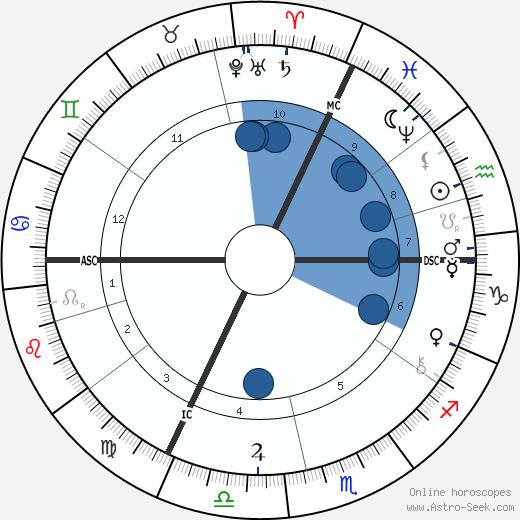 Heinrich Wilhelm Trubner wikipedia, horoscope, astrology, instagram