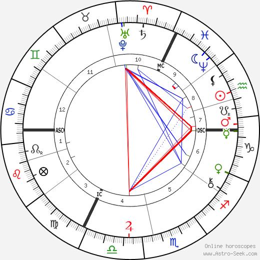 Heinrich Wilhelm Trubner день рождения гороскоп, Heinrich Wilhelm Trubner Натальная карта онлайн