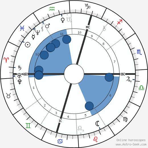 Carolina Michaelis de Vasconcelos wikipedia, horoscope, astrology, instagram