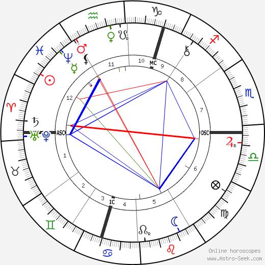 Carolina Michaelis de Vasconcelos tema natale, oroscopo, Carolina Michaelis de Vasconcelos oroscopi gratuiti, astrologia