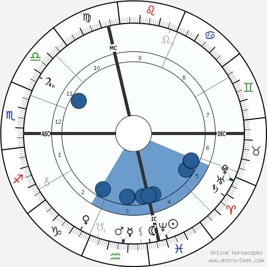 Emma Borden wikipedia, horoscope, astrology, instagram