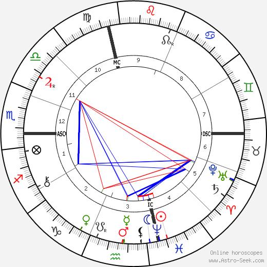 Emma Borden tema natale, oroscopo, Emma Borden oroscopi gratuiti, astrologia