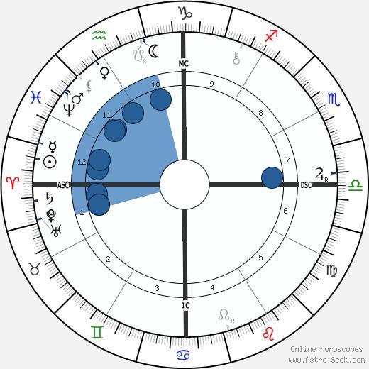 Rosa Praed wikipedia, horoscope, astrology, instagram