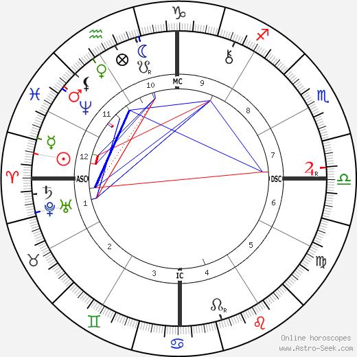 Rosa Praed tema natale, oroscopo, Rosa Praed oroscopi gratuiti, astrologia