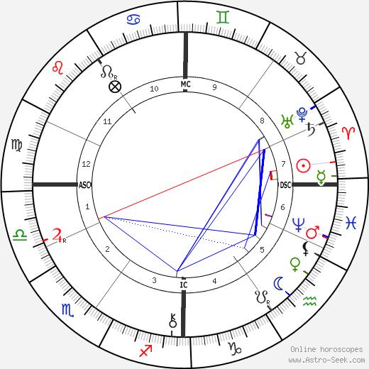 Венсан Д'Энди Vincent D'Indy день рождения гороскоп, Vincent D'Indy Натальная карта онлайн