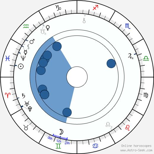 William Haggar wikipedia, horoscope, astrology, instagram
