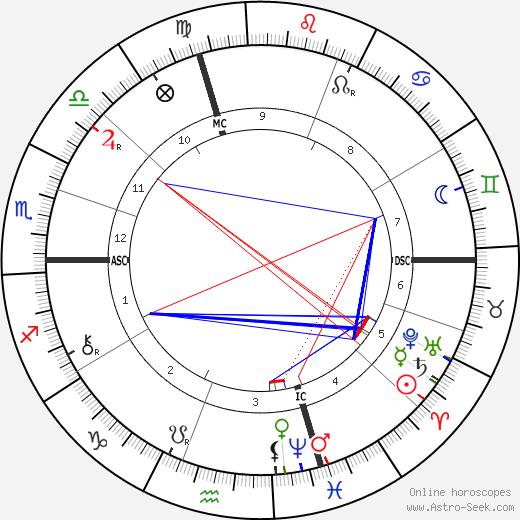 Гийом Бигурдан Guillaume Bigourdan день рождения гороскоп, Guillaume Bigourdan Натальная карта онлайн