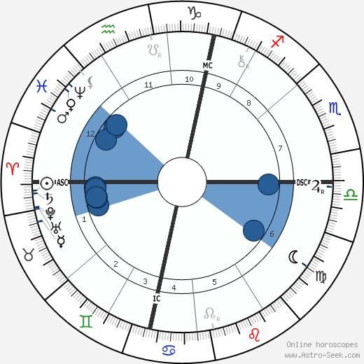 William Quan Judge wikipedia, horoscope, astrology, instagram