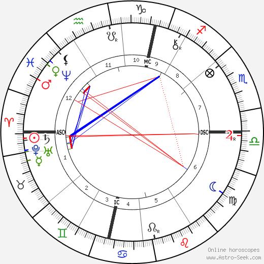 Уильям Кван Джадж William Quan Judge день рождения гороскоп, William Quan Judge Натальная карта онлайн
