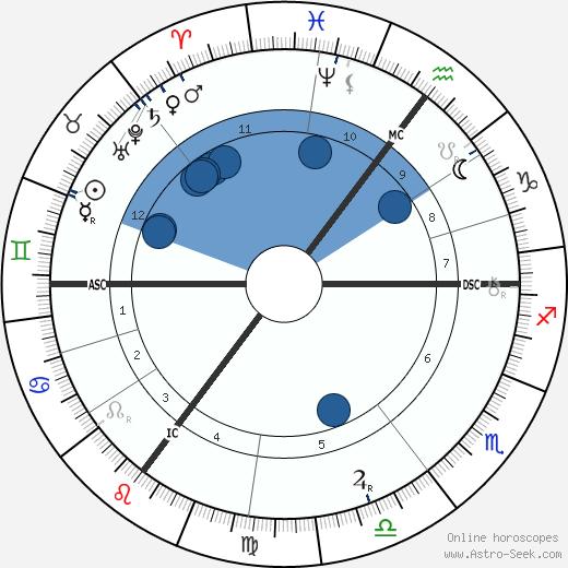 Emile Berliner wikipedia, horoscope, astrology, instagram