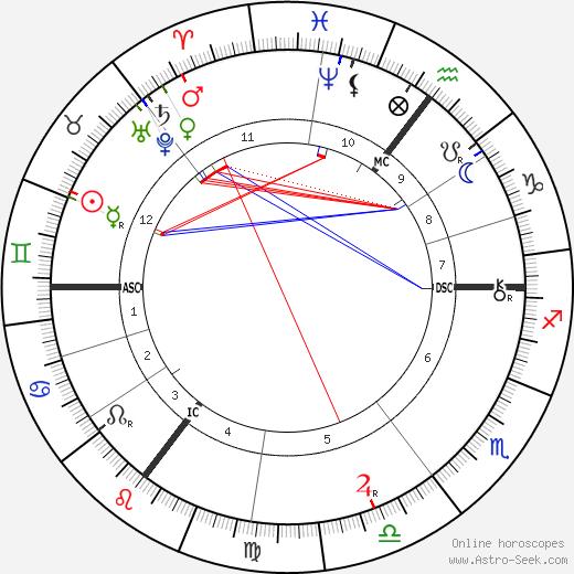 Emile Berliner birth chart, Emile Berliner astro natal horoscope, astrology