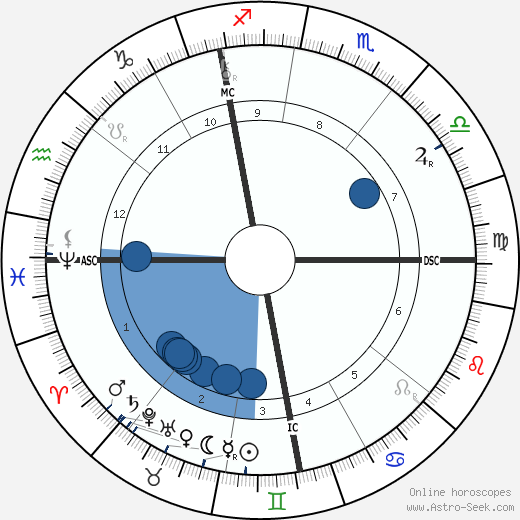 Léon Bourgeois horoscope, astrology, sign, zodiac, date of birth, instagram
