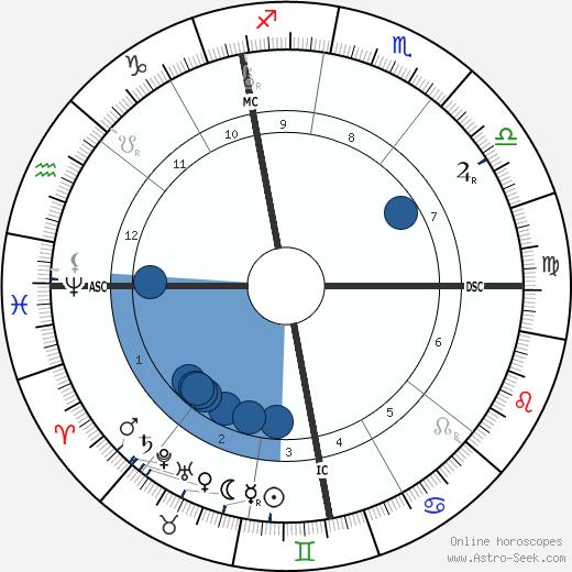 Léon Bourgeois wikipedia, horoscope, astrology, instagram