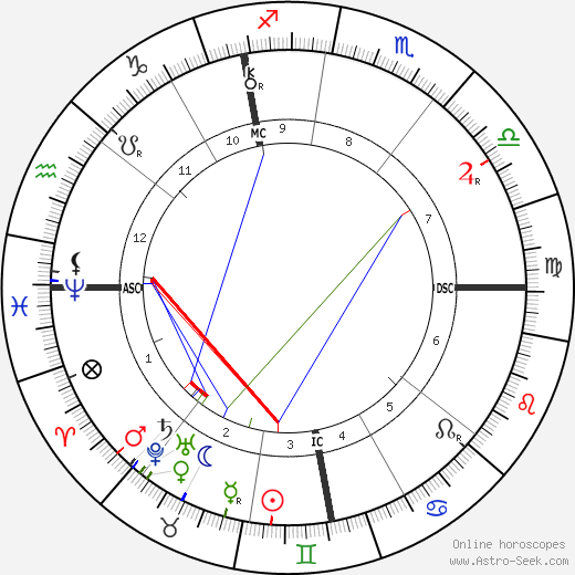 Леон Буржуа Léon Bourgeois день рождения гороскоп, Léon Bourgeois Натальная карта онлайн