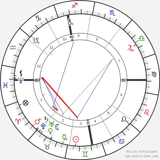 Léon Bourgeois birth chart, Léon Bourgeois astro natal horoscope, astrology