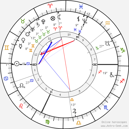 Edna Wheeler Wildox birth chart, biography, wikipedia 2019, 2020