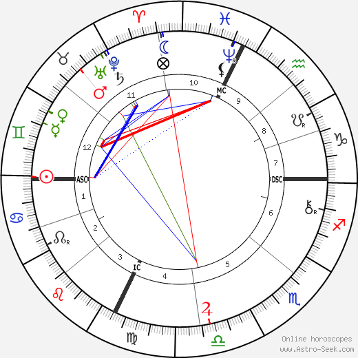 Edna Wheeler Wildox birth chart, Edna Wheeler Wildox astro natal horoscope, astrology