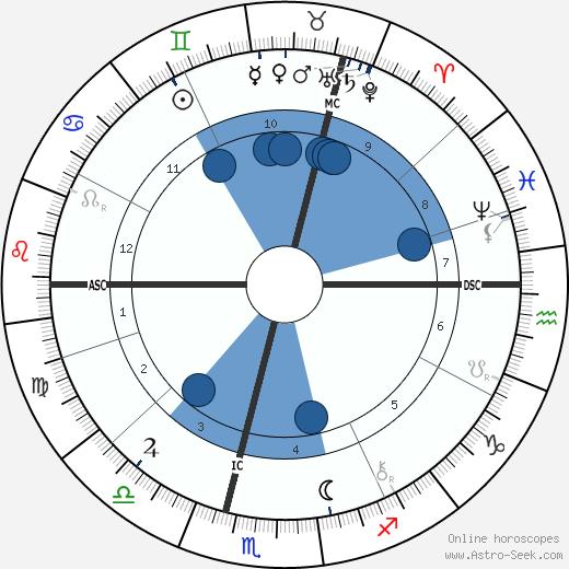 Oliver Joseph Lodge wikipedia, horoscope, astrology, instagram