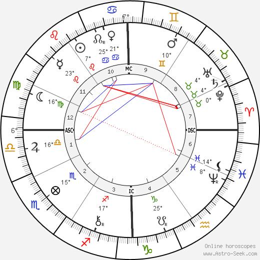 Germain Marie Nouveau birth chart, biography, wikipedia 2019, 2020