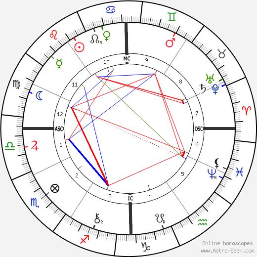Germain Marie Nouveau astro natal birth chart, Germain Marie Nouveau horoscope, astrology