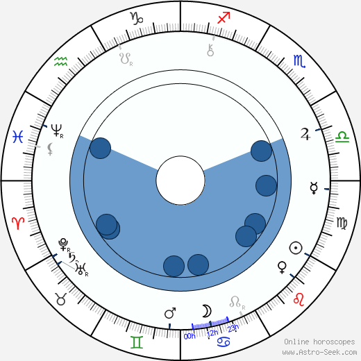 Alois Jirásek wikipedia, horoscope, astrology, instagram