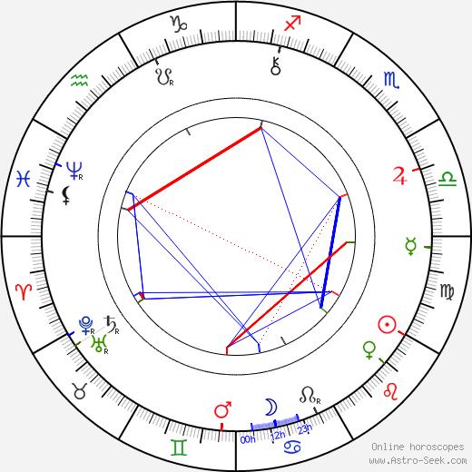 Alois Jirásek astro natal birth chart, Alois Jirásek horoscope, astrology