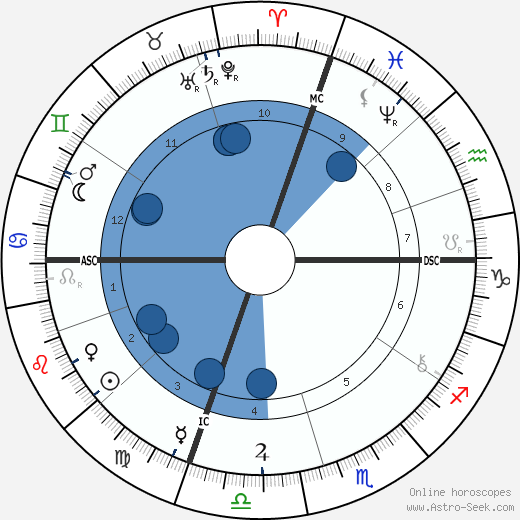 Daniel Frohman wikipedia, horoscope, astrology, instagram