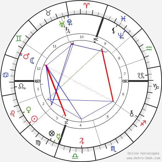 Daniel Frohman день рождения гороскоп, Daniel Frohman Натальная карта онлайн