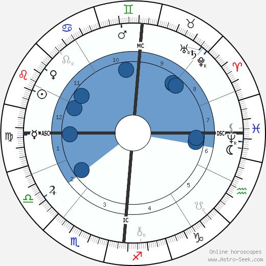 Felix Adler wikipedia, horoscope, astrology, instagram