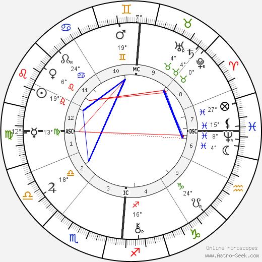 Felix Adler birth chart, biography, wikipedia 2019, 2020