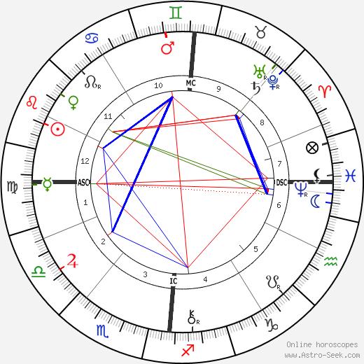 Felix Adler astro natal birth chart, Felix Adler horoscope, astrology