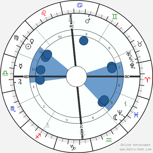 Mabel Collins wikipedia, horoscope, astrology, instagram