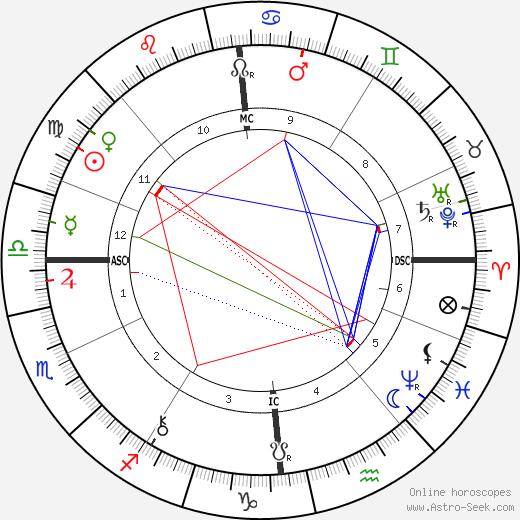 Mabel Collins tema natale, oroscopo, Mabel Collins oroscopi gratuiti, astrologia