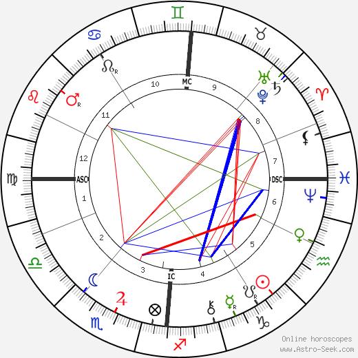 Jef Lambeaux tema natale, oroscopo, Jef Lambeaux oroscopi gratuiti, astrologia