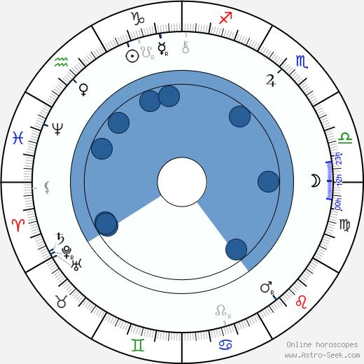 Ladislav Zápotocký-Budečský wikipedia, horoscope, astrology, instagram