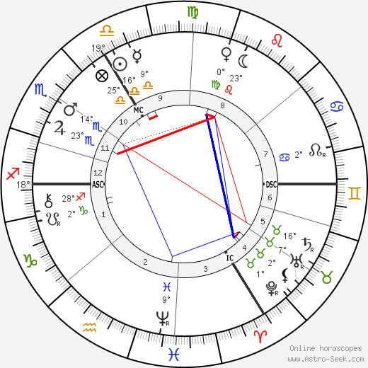 Emil Fischer birth chart, biography, wikipedia 2018, 2019