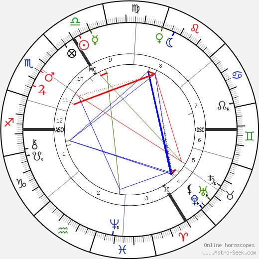 Герман Эмиль Фишер Emil Fischer день рождения гороскоп, Emil Fischer Натальная карта онлайн