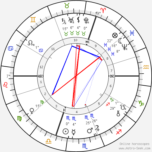 Jean-Louis Forain birth chart, biography, wikipedia 2018, 2019