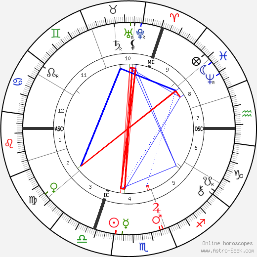 Jean-Louis Forain astro natal birth chart, Jean-Louis Forain horoscope, astrology