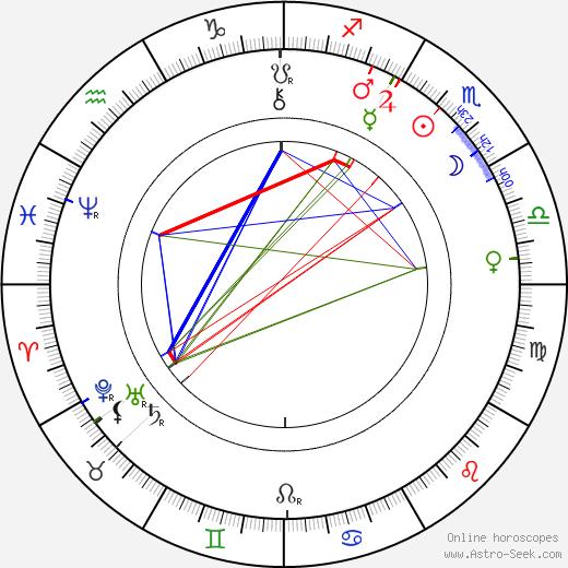 Henry van Dyke день рождения гороскоп, Henry van Dyke Натальная карта онлайн